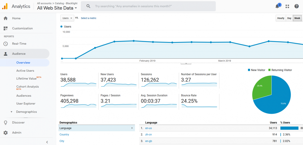 screenshot of google analytics account