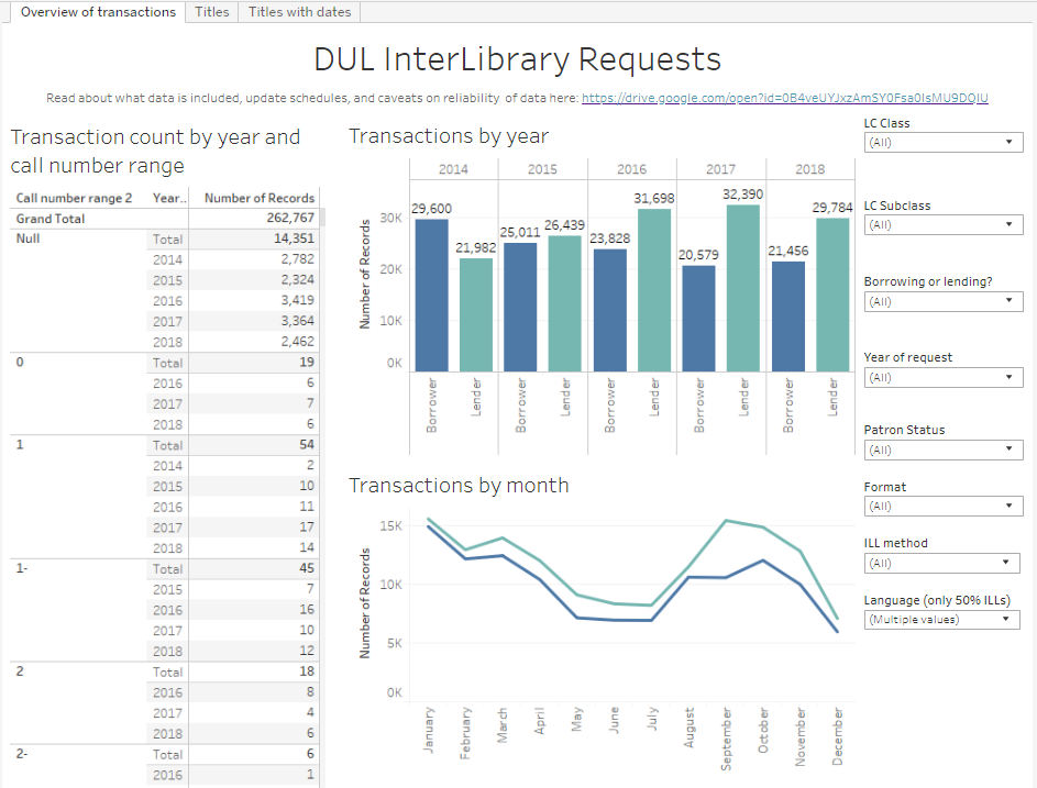 screenshot of staff's interlibrary request dashboard