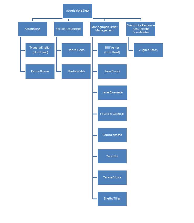 Chart Showing Acquisitions Department Organization Duke University Libraries